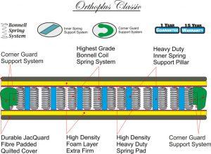 Orthoplus classic technical specs