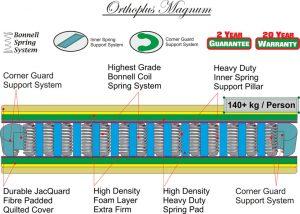 Orthoplus Magnum Technical Specs